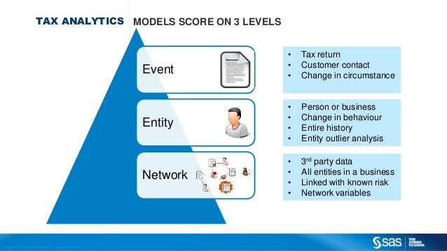 Copyr ight © 2013, SAS Institute Inc. All rights reser ved. TAX ANALYTICS MODELS SCORE ON 3 LEVELS Event Entity Network • ...