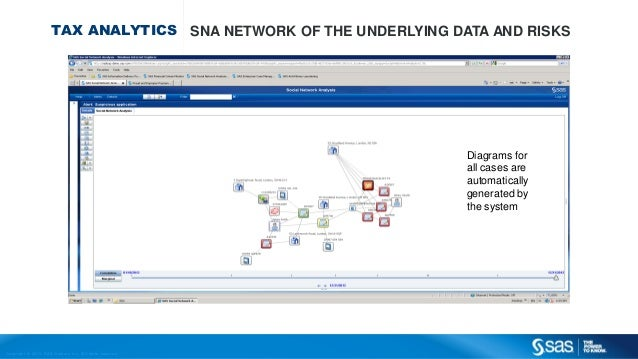 Copyr ight © 2013, SAS Institute Inc. All rights reser ved. TAX ANALYTICS SNA NETWORK OF THE UNDERLYING DATA AND RISKS Dia...