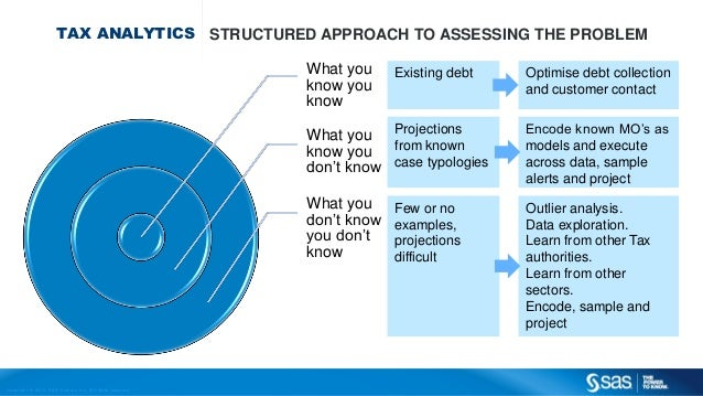 Copyr ight © 2013, SAS Institute Inc. All rights reser ved. TAX ANALYTICS STRUCTURED APPROACH TO ASSESSING THE PROBLEM Wha...
