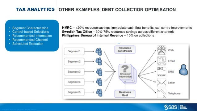 Copyr ight © 2013, SAS Institute Inc. All rights reser ved. TAX ANALYTICS OTHER EXAMPLES: DEBT COLLECTION OPTIMISATION HMR...