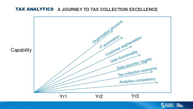 Copyr ight © 2013, SAS Institute Inc. All rights reser ved. TAX ANALYTICS A JOURNEY TO TAX COLLECTION EXCELLENCE Capabilit...