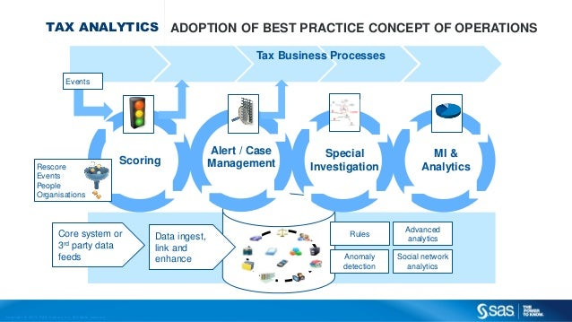 Copyr ight © 2013, SAS Institute Inc. All rights reser ved. TAX ANALYTICS ADOPTION OF BEST PRACTICE CONCEPT OF OPERATIONS ...