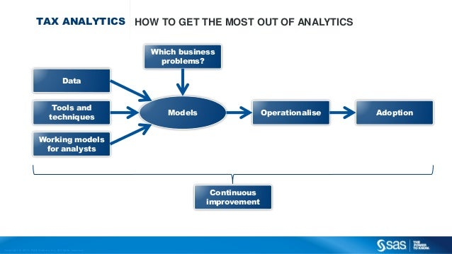Copyr ight © 2013, SAS Institute Inc. All rights reser ved. TAX ANALYTICS HOW TO GET THE MOST OUT OF ANALYTICS Data Tools ...