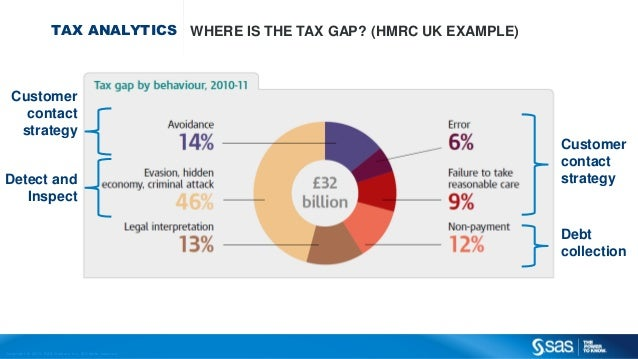 Copyr ight © 2013, SAS Institute Inc. All rights reser ved. TAX ANALYTICS WHERE IS THE TAX GAP? (HMRC UK EXAMPLE) Customer...
