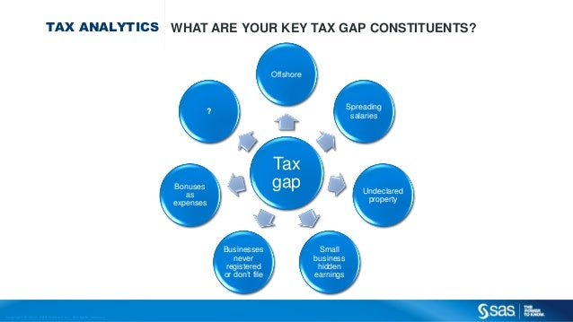 Copyr ight © 2013, SAS Institute Inc. All rights reser ved. TAX ANALYTICS WHAT ARE YOUR KEY TAX GAP CONSTITUENTS? Tax gap ...