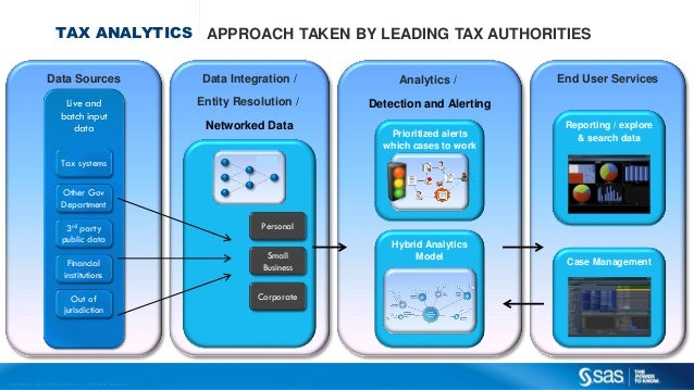 Copyr ight © 2013, SAS Institute Inc. All rights reser ved. TAX ANALYTICS APPROACH TAKEN BY LEADING TAX AUTHORITIES Data S...
