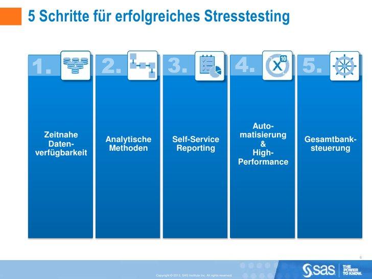5 Schritte für erfolgreiches Stresstesting                                                                                ...