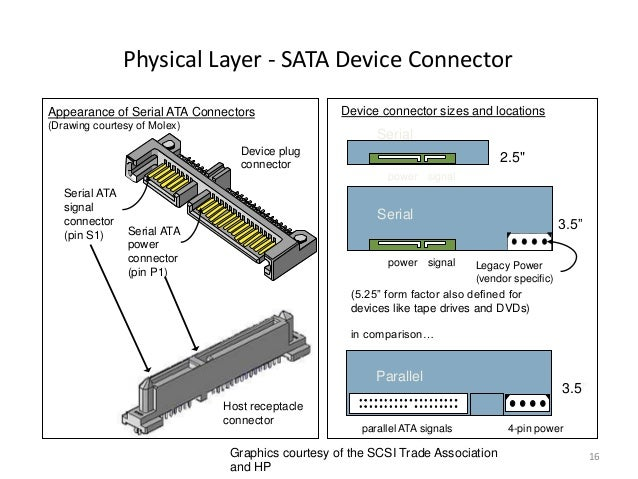 sata-protocol-16-638 Scsi Connector Wiring Diagram on 7 pin female, 4l60e, rv trader, 4l65e transmission, toyota obd2, 5 pin xlr, 4 wire flat trailer,