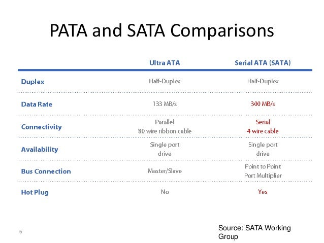 SATA Protocol