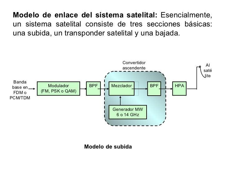 Satelites Slide 2