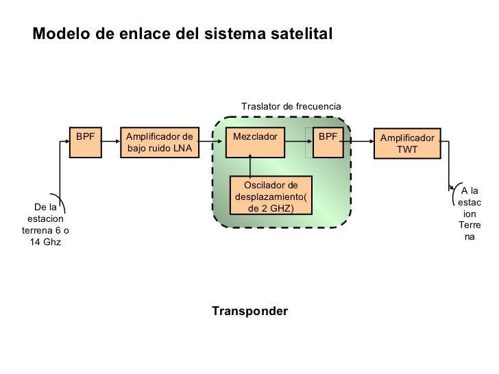 Satelites Slide 3