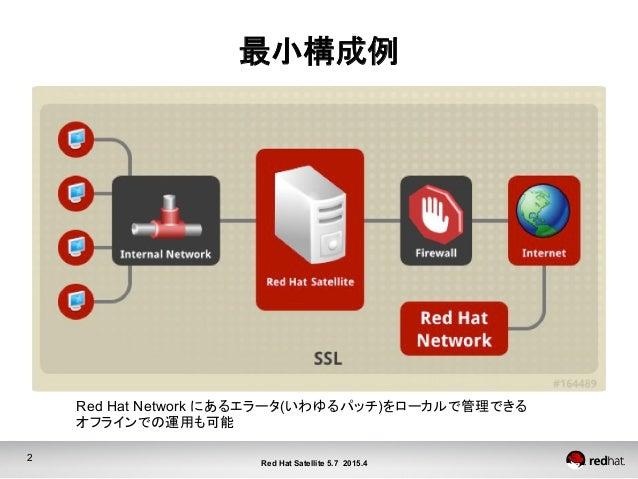 2 Red Hat Satellite 5.7 2015.4 最小構成例 Red Hat Network にあるエラータ(いわゆるパッチ)をローカルで管理できる オフラインでの運用も可能