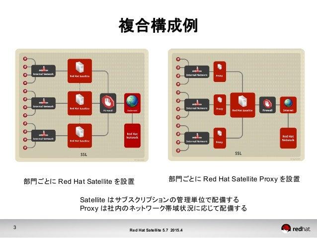 3 Red Hat Satellite 5.7 2015.4 複合構成例 部門ごとに Red Hat Satellite を設置  部門ごとに Red Hat Satellite Proxy を設置 Satellite はサブスクリプショ...