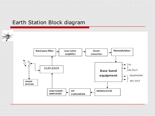satellite communication,Block diagram,Block Diagram Of Satellite Communication