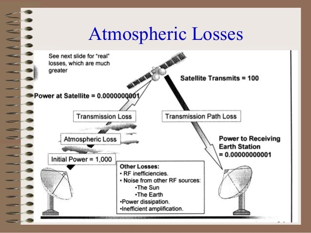 Polarization loss • In satellite communications, polarization loss results from a rotation of the polarization of the sign...