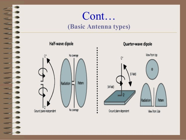 Cont… • Of course, antennas containing amplifiers, or diodes, or spark gaps, may well not be reciprocal for obvious reason...
