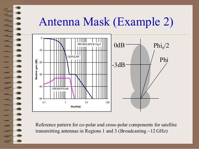 Offset Parabolic Antennae