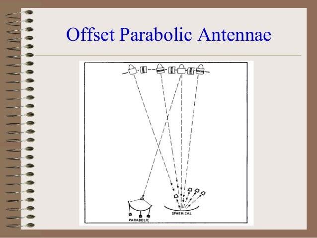 Transmit Earth Station – Antenna Gain – Power of Amplifier  Uplink – Path Loss – Rain Attenuation