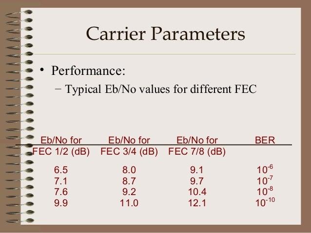 Types of Interference • • • • • • • • •  FM Cross Polarization Digital CW Intermodulation Raised Noise Floor TV/FM TDMA Sp...