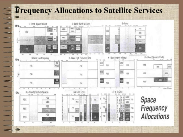 Frequency Allocations to Satellite Services