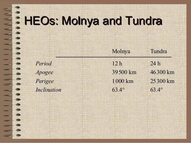 HEOs: Molnya and Tundra Molnya Period Apogee Perigee Inclination  Tundra  12 h 39 500 km 1 000 km 63.4°  24 h 46 300 km 25...