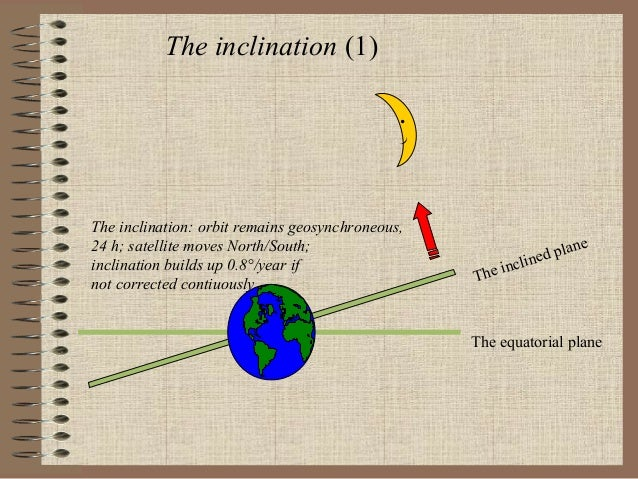 The inclination (1) . )  The inclination: orbit remains geosynchroneous, 24 h; satellite moves North/South; inclination bu...