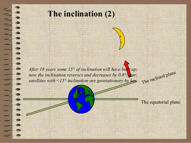 The inclination (2) . )  After 18 years some 15° of inclination will have built up; ne now the inclination reverses and de...