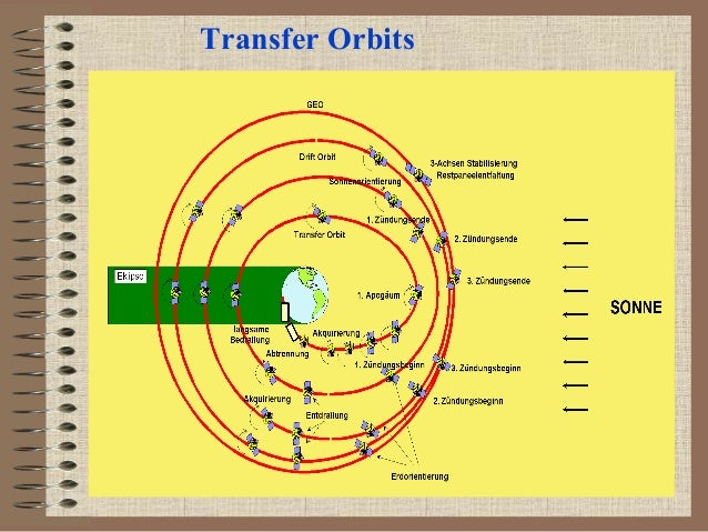Transfer Orbits