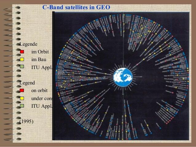 C-Band satellites in GEO  Legende im Orbit im Bau ITU Appl. Legend on orbit under constr ITU Appl. (1995)
