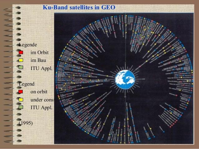 Ku-Band satellites in GEO  Legende im Orbit im Bau ITU Appl. Legend on orbit under constr ITU Appl. (1995)