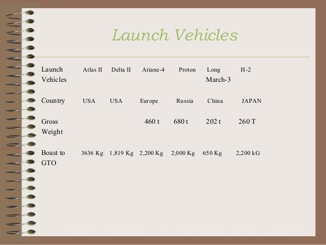 Launch Vehicles Launch Vehicles  Atlas II  Country  USA  Delta II  Proton  Long  H-2  March-3 USA  Gross Weight Boast to G...