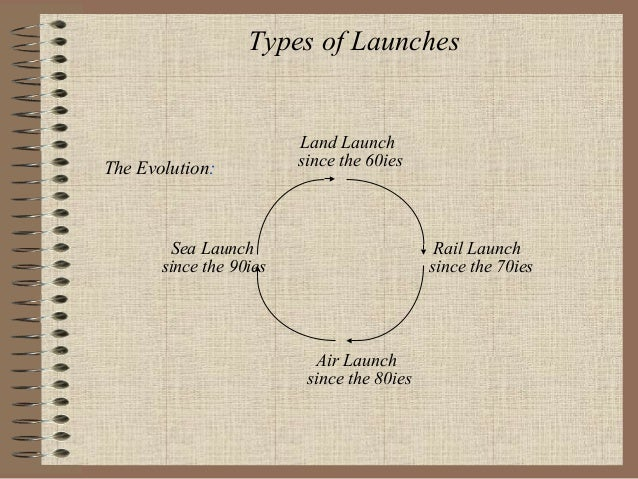 Types of Launches  The Evolution:  Land Launch since the 60ies  Sea Launch since the 90ies  Rail Launch since the 70ies  A...