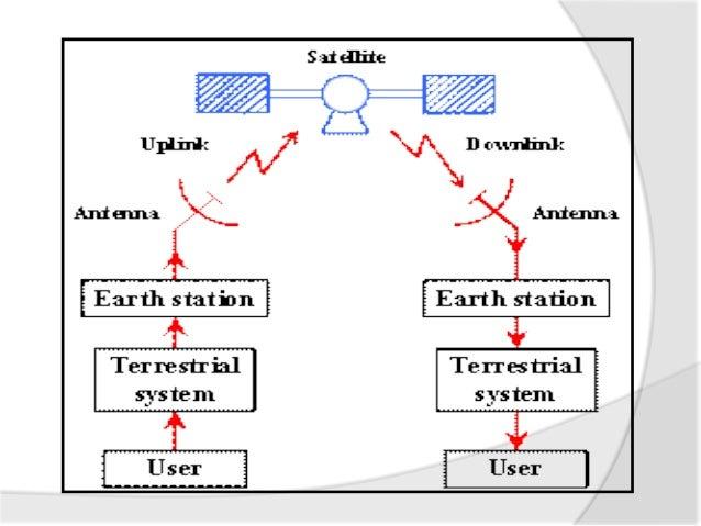 satellite communication 11 638?cb=1365072397 satellite communication