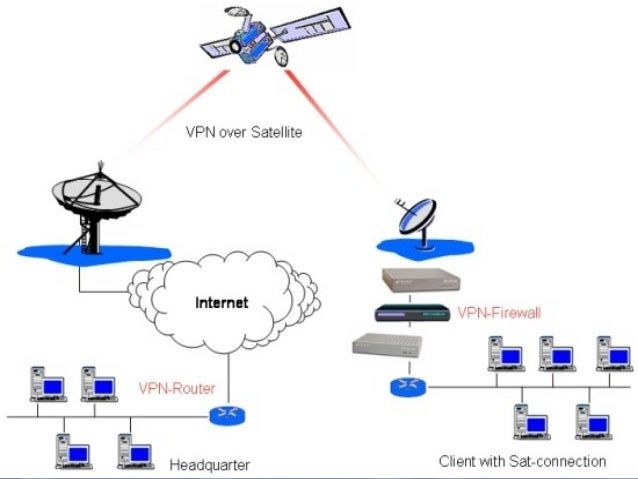 Paper presentation on satellite communications