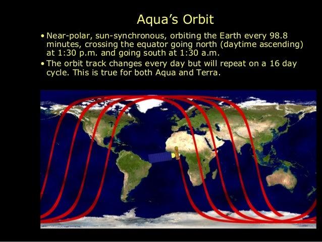 Satellite fundamentals Terra And Aqua Satellite