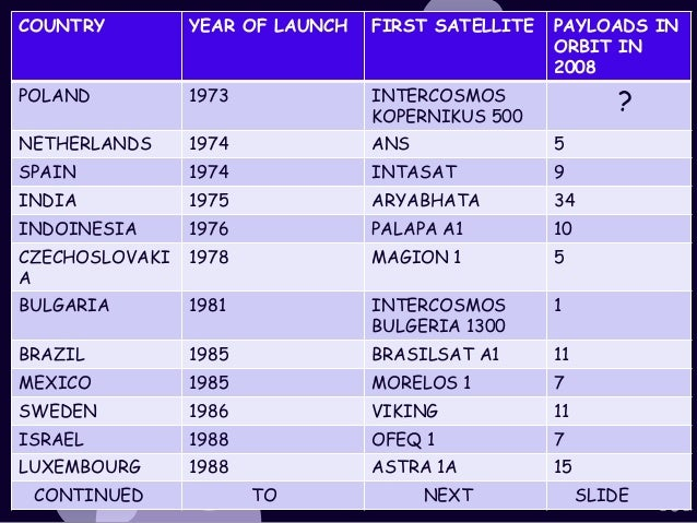 Satellites Launched By India