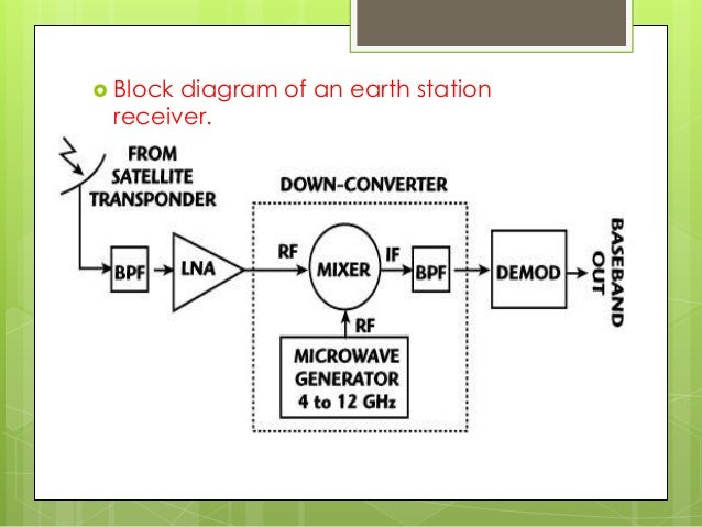 block diagram of earth station  u2013 powerking co