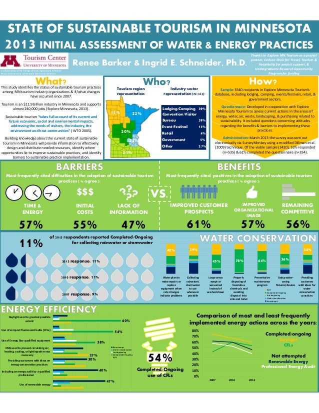 Who?STATE OF SUSTAINABLE TOURISM IN MINNESOTA$$$Most frequently cited difficulties in the adoption of sustainable tourismp...
