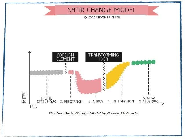 a retrospective based on satir change model