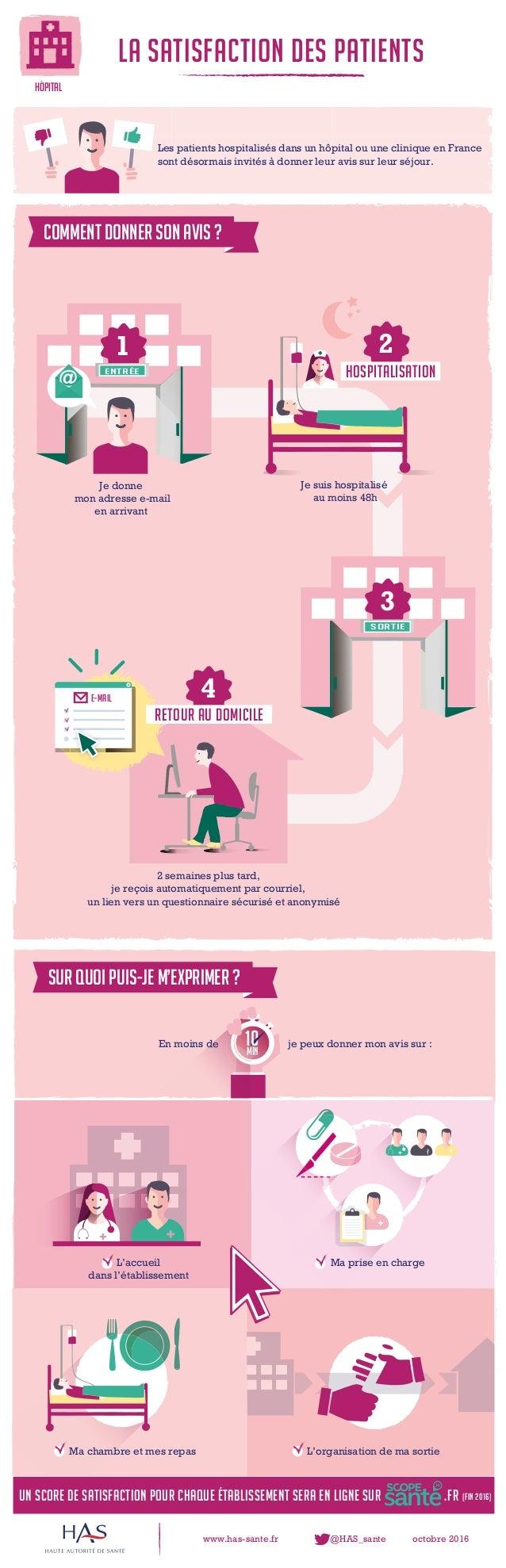www.has-sante.fr @HAS_sante octobre 2016 Un score de satisfaction pour chaque établissement sera en ligne sur .fr (FIN 201...