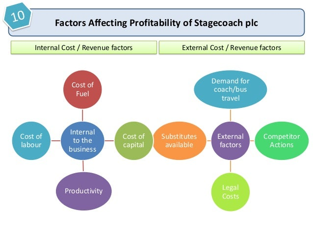 factors that affect profitability essay Profits are the life-blood of a market economy achieving a sufficiently high level of profit is crucial in sustaining long run business growth what.