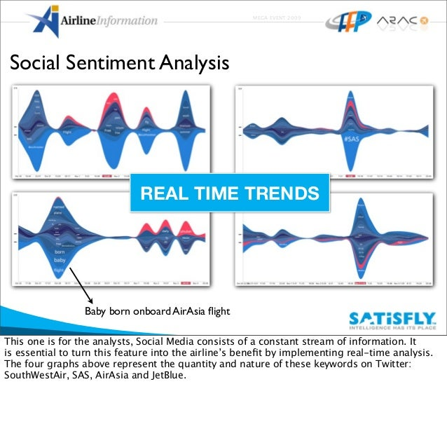 MEGA EVENT 2009 Social Sentiment Analysis REAL TIME TRENDS Baby born onboard AirAsia flight This one is for the analysts,S...