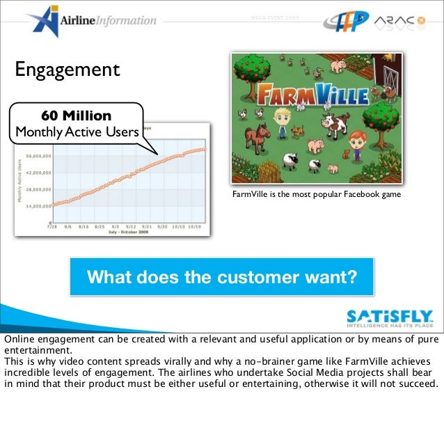 MEGA EVENT 2009 Engagement What does the customer want? 60 Million Monthly Active Users FarmVille is the most popular Face...