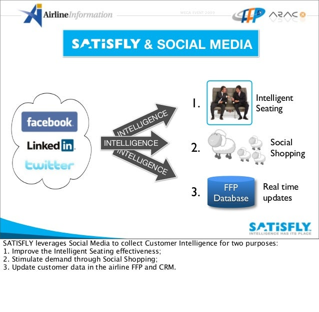 MEGA EVENT 2009 1. Intelligent Seating 2. Social Shopping FFP Database 3. Real time updates & SOCIAL MEDIA INTELLIGENCE IN...