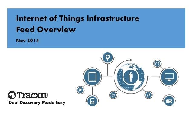 tracxn internet of things infrastructure startup landscape rh slideshare net