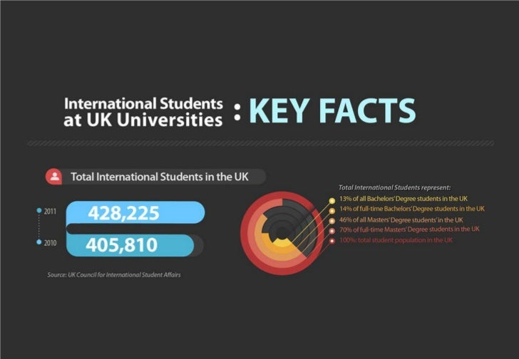 International Students at UK Universities