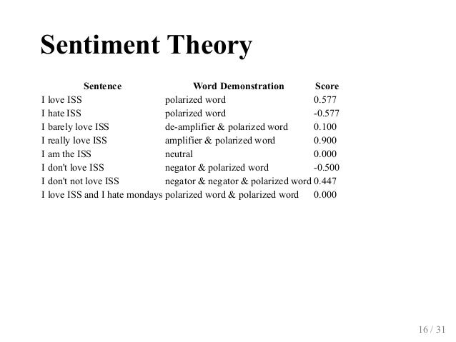 SentimentTheory Sentence WordDemonstration Score IloveISS polarizedword 0.577 IhateISS polarizedword 0.577 Ibare...