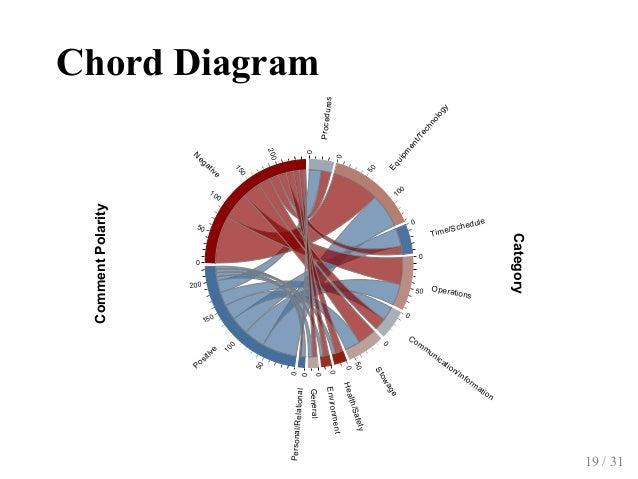 ChordDiagram 0 0 50 100 0 0 50 0 0 50 0 0 0 0 0 50 100 150 200 0 50 100 150 200 Procedures Equipm ent/Technology Time/Sch...