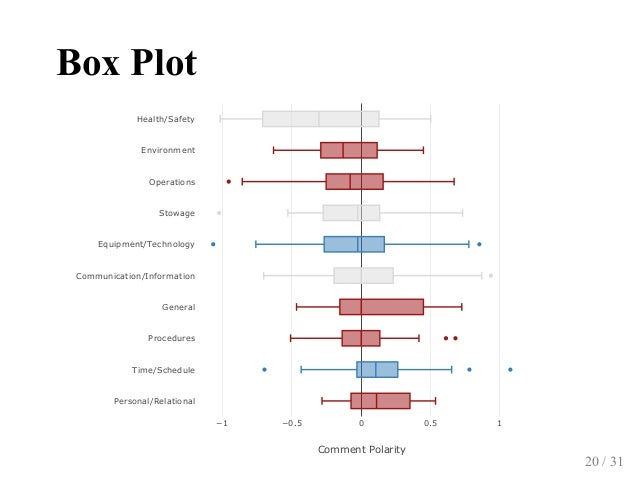BoxPlot −1 −0.5 0 0.5 1 Personal/Relational Time/Schedule Procedures General Communication/Information Equipment/Technolo...