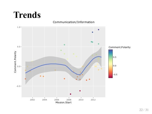 Trends 2002 2004 2006 2008 2010 2012 0.5 0.0 0.5 1.0 Communication/Information 0.5 0.0 0.5 Comment.Polarity Mission.Star...